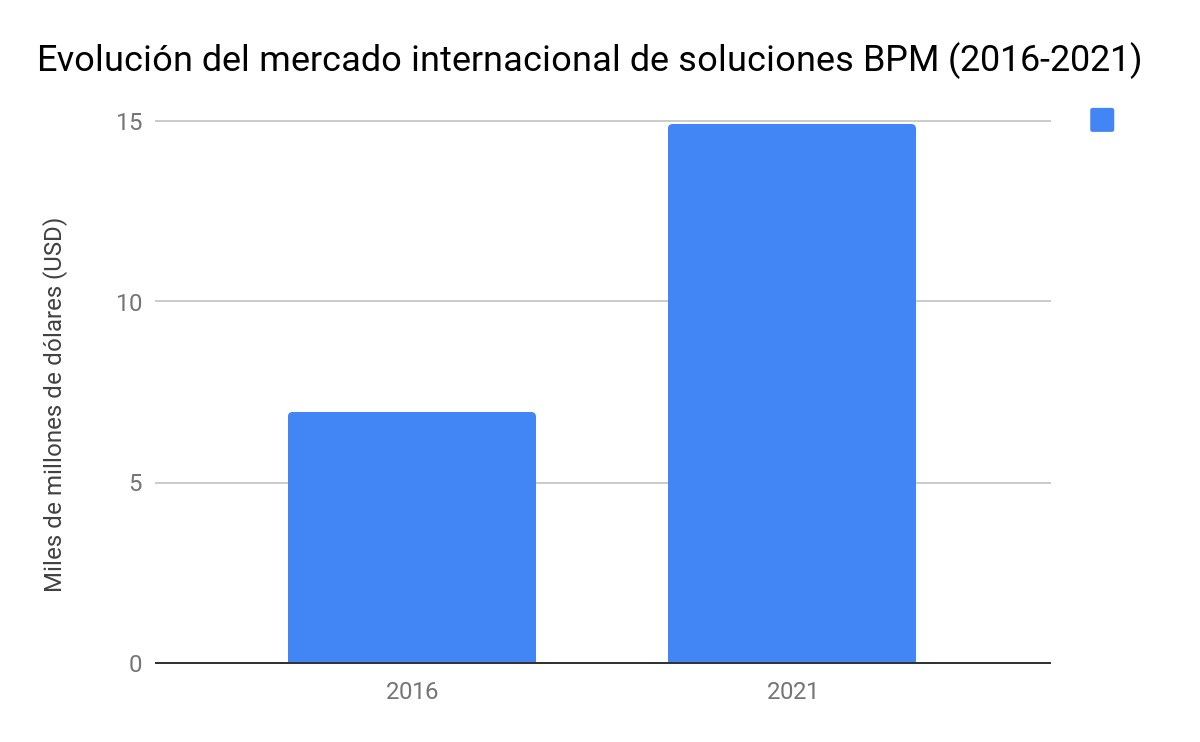 evolucion mercado software bpm